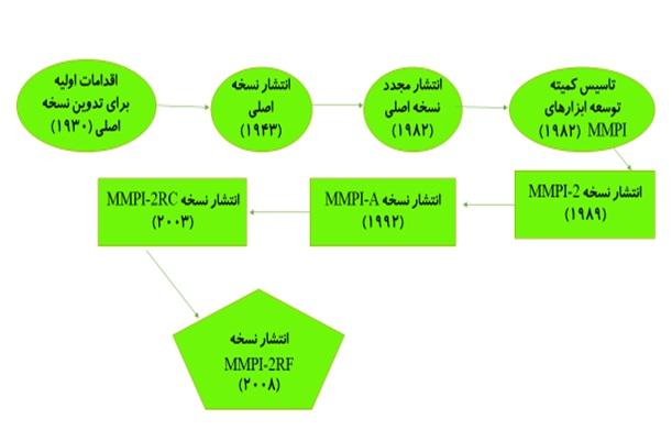 سیر تکوینی مینه سوتا - MMPI