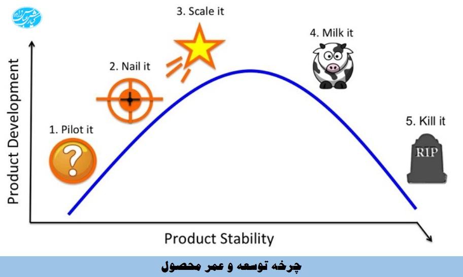 چرخه توسعه و طول عمر محصول