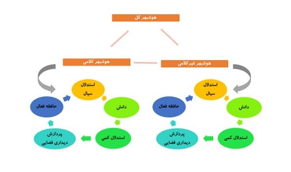 هوش آزمای تهران- استانفورد- بینه