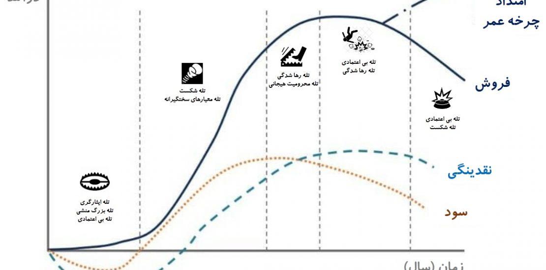 چرخه طول همر کسب و کار (سازمان)