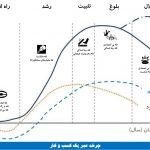 چرخه عمر کسب و کار و تله های هر مرحله