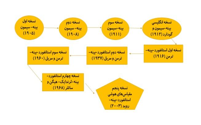نسخه پنجم مقیاسهای هوشی استانفورد-بینه